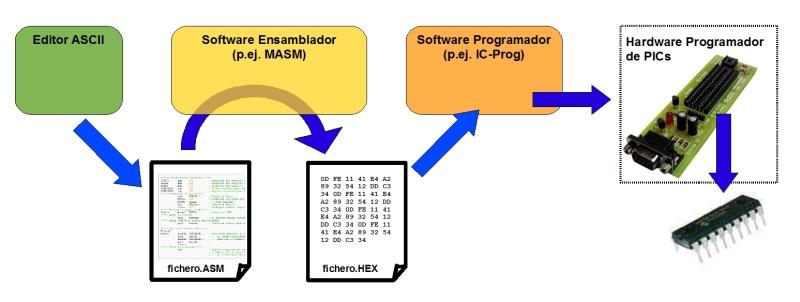 TutorialPIC_Assembler_Proceso_de_programacion_de_PICs