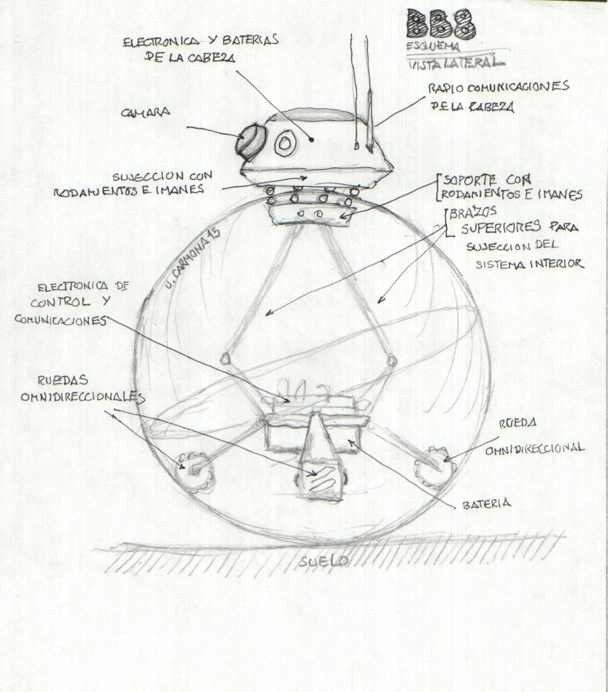 Cómo funciona #BB8, el nuevo droide de#StarWars