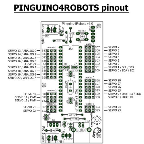 Pinguino4Robots_serigrafia_ANOTADA